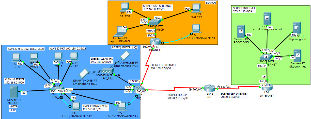 Pembahasan Solusi Soal Cisco Packet Tracer Troubleshooting Challenge LKS NTB 2017