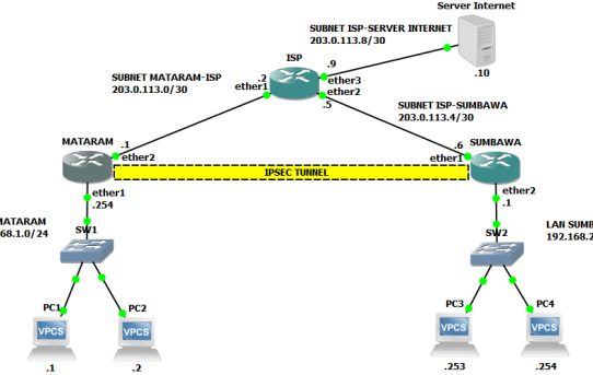 Site-to-Site-IPSec-VPN-Tunnel-Mikrotik