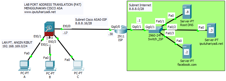 Konfigurasi Port Address Translation (PAT) pada Cisco ASA untuk Internet Connection Sharing (ICS)