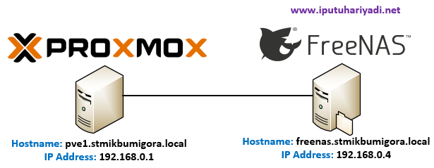 Troubleshooting NFS storage is not online (500) di Proxmox VE 5.2